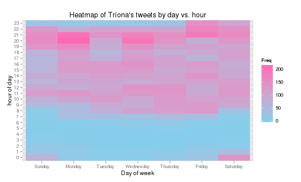 Graph of my tweets by day vs. hour. You can see when I tweet most, and when I sleep most. As this archive has 5 years of tweets in it, the during-work-hours tweets may be from before I started the PhD proper...