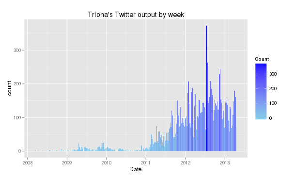 "All my tweets since I joined twitter, graphed by week. Includes retweets and I have no idea when the start of the ""weeks"" are..."